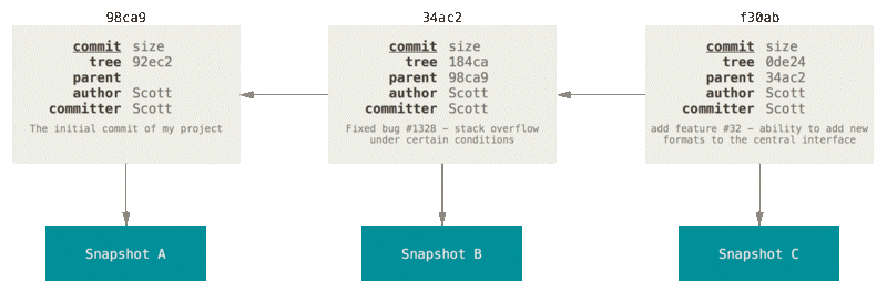 Commits em sequência – Fonte: https://git-scm.com/book/en/v2/Git-Branching-Branches-in-a-Nutshell